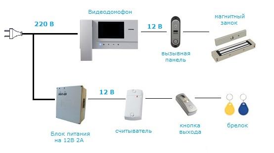 Схемы установки видеодомофонов